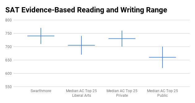 Swarthmore College SAT Evidence-Based Reading and Writing score range