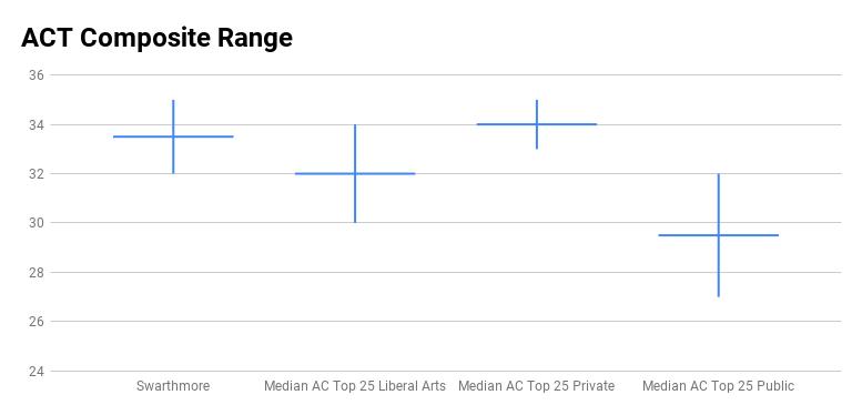 Swarthmore ACT test score range