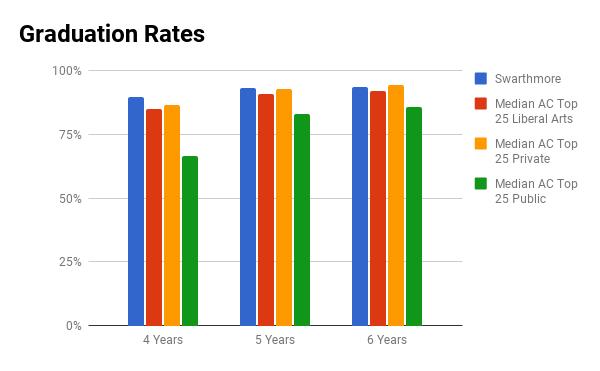 Swarthmore graduation rate