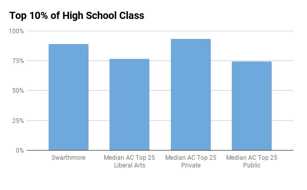 Swarthmore top 10% in high school
