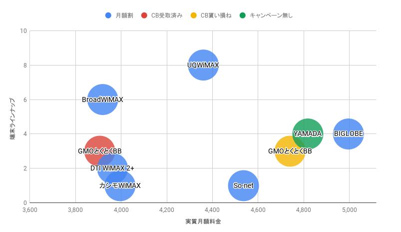WiMAX価格別バブルチャート