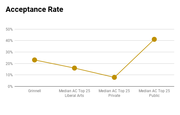Grinnell acceptance rate