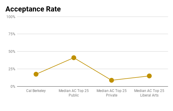 Cal Berkeley acceptance rate