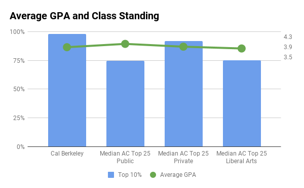 Cal Berkeley average GPA and top 10% in high school