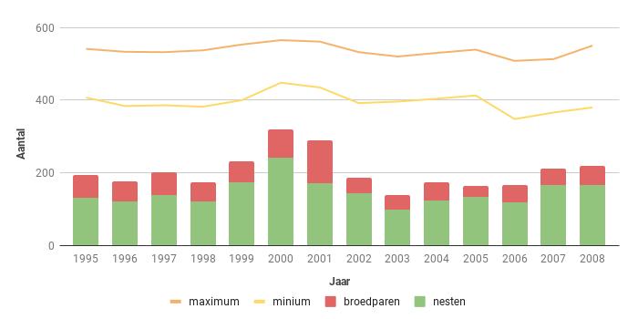 Figuur 18. Aantalsverloop van het aantal broedparen van de Torenvalk in Zeeland in de periode 1995-2008.