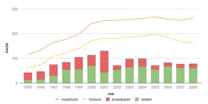 Figuur 15. Aantal broedparen van de Sperwer in Zeeland in de periode 1995-2008.