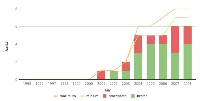 Figuur 21. Aantalsverloop van het aantal broedparen van de Slechtvalk in Zeeland in de periode 1995-2008.