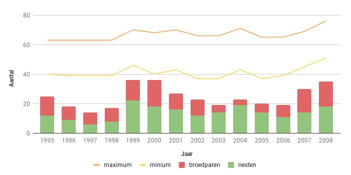 Figuur 20. Aantalsverloop van het aantal broedparen van de Boomvalk in Zeeland in de periode 1995-2008.