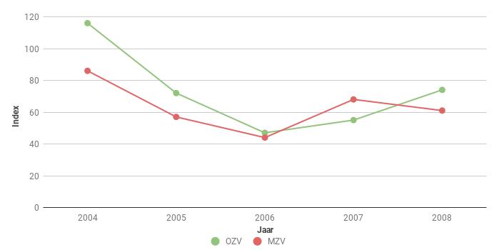 Figuur 6. Trend van het aantal Hazen (Lepus europaeus) langs polderroutes in Midden en Oost Zeeuws-Vlaanderen in de periode 2004-2008.