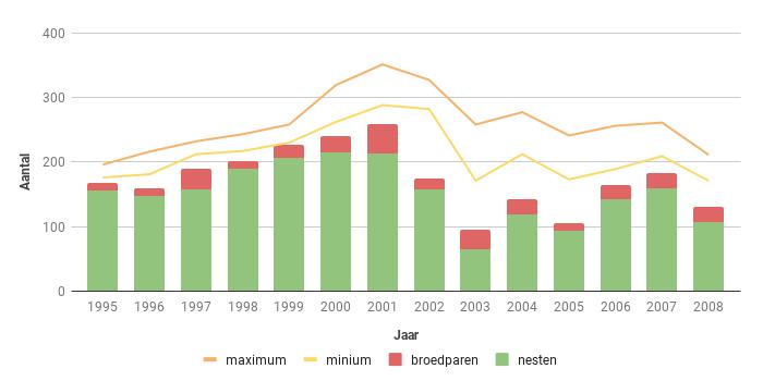 Figuur 12. Aantal broedparen van de Bruine Kiekendief in Zeeland in de periode 1995-2008.