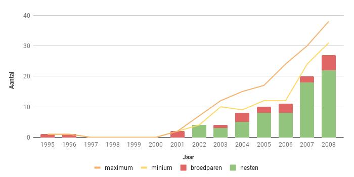 Figuur 14. Aantal broedparen van de Havik in Zeeland in de periode 1995-2008.