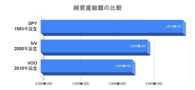 VOO、IVV、SPYの純資産総額の比較