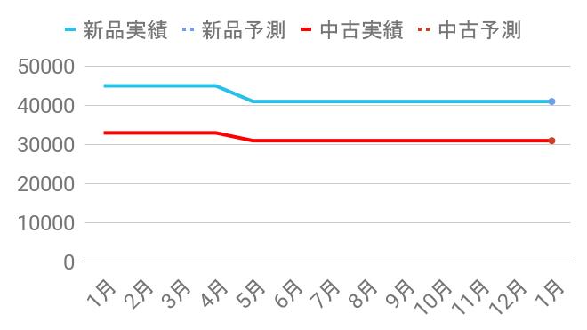 AN935Hの買取査定額変動チャート
