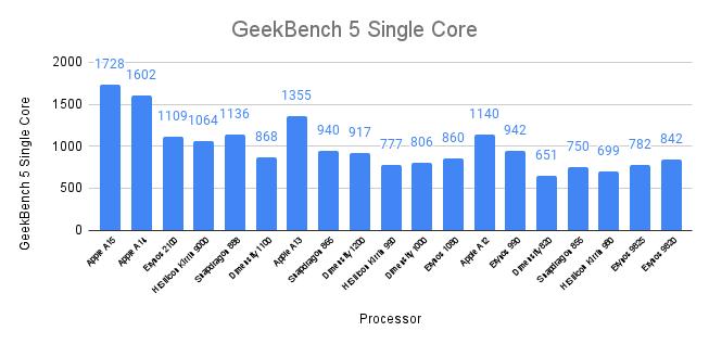 Geekbench 5 Single Core Score - Top Mobile Processors