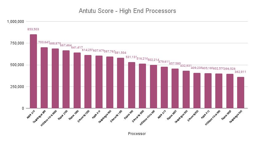 Antutu Score Comparison