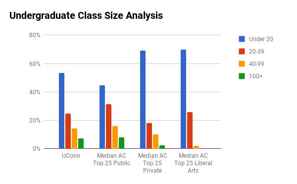 UConn undergraduate class sizes