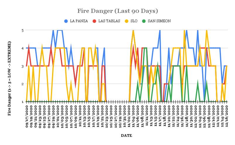 Adjective Fire Danger Last 90 Days