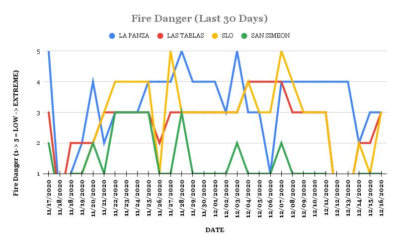 Adjective Fire Danger Last 30 Days