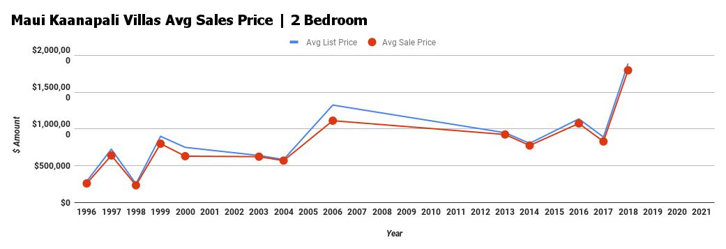 maui kaanapali villas 2 bedroom average sales price chart