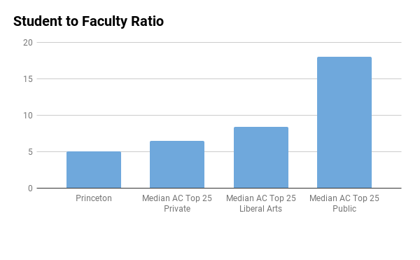 Princeton student to faculty ratio