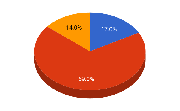 Princeton University student population