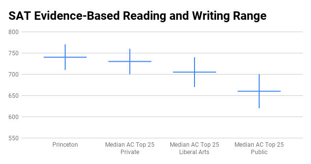 Princeton University SAT score range