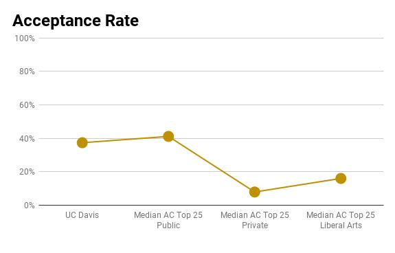 UC Davis admissions rate