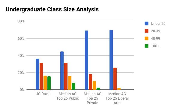 UC Davis undergraduate class sizes