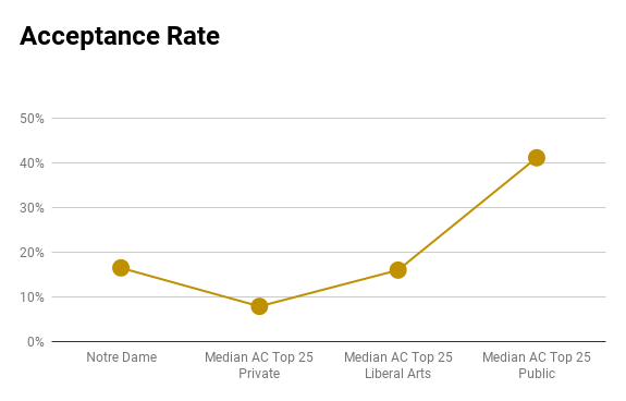 Notre Dame acceptance rate