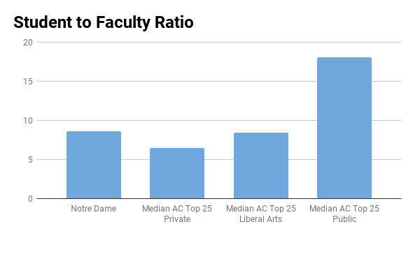 University of Notre Dame student to faculty ratio