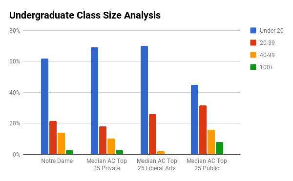 University of Notre Dame undergraduate class sizes