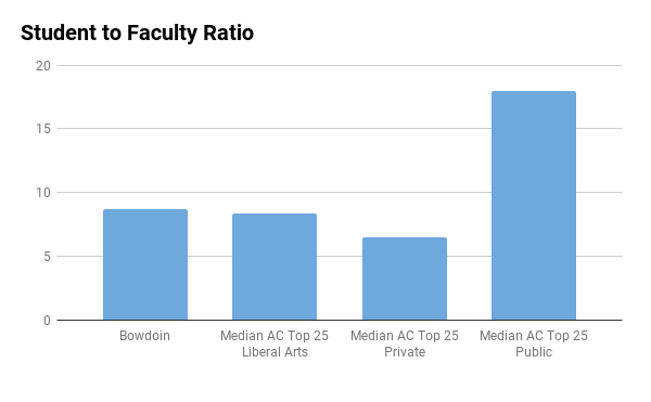 Bowdoin student to faculty ratio