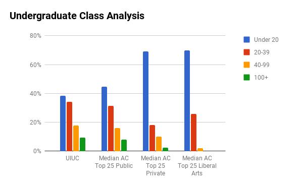 UIUC undergraduate class sizes