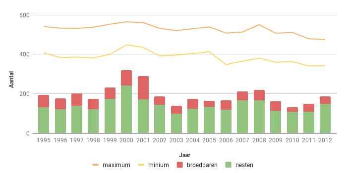Figuur 15. Aantalsverloop van het aantal broedparen van de Torenvalk in Zeeland in de periode 1995-2012.
