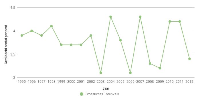 Figuur 8. Broedsucces van de Torenvalk Falco tinnunculus in Zeeland in de periode 1995-2012.