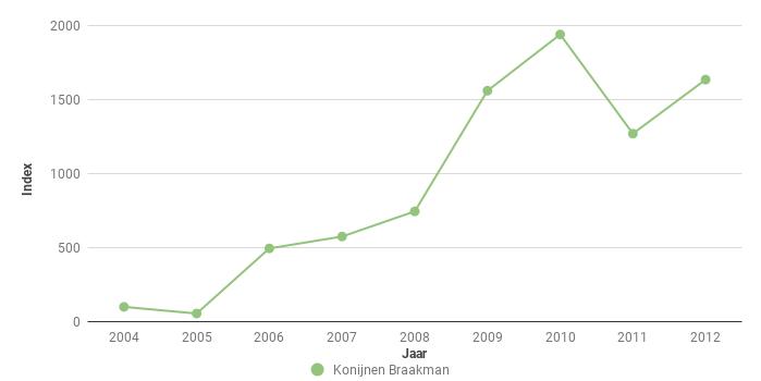 Figuur 6. Index van het aantal Konijnen Oryctolagus cuniculus in het Braakmanbos voor 2004-2012. In 2004 ging het om 20 ex.