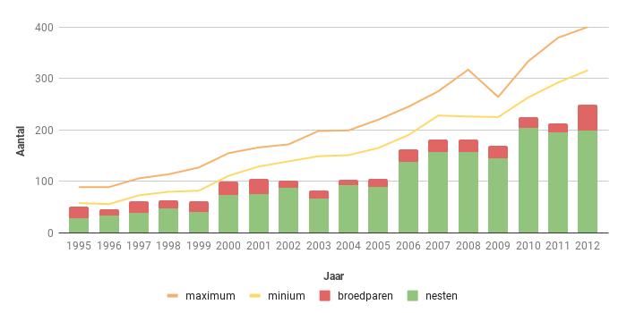 Figuur 14. Aantal broedparen van de Buizerd in Zeeland in de periode 1995-2012.