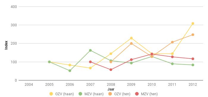 Figuur 7. Index van het aantal Fazanthanen en -hennen (Phasianus colchicus) in Midden (MZV) en Oost Zeeuws-Vlaanderen (OZV) voor de periode 2005-2012. In 2008 ging het respectievelijk om 29 en 58 hanen en om 42 en 38 hennen.