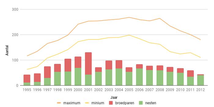 Figuur 13. Aantal broedparen van de Sperwer in Zeeland in de periode 1995-2012.