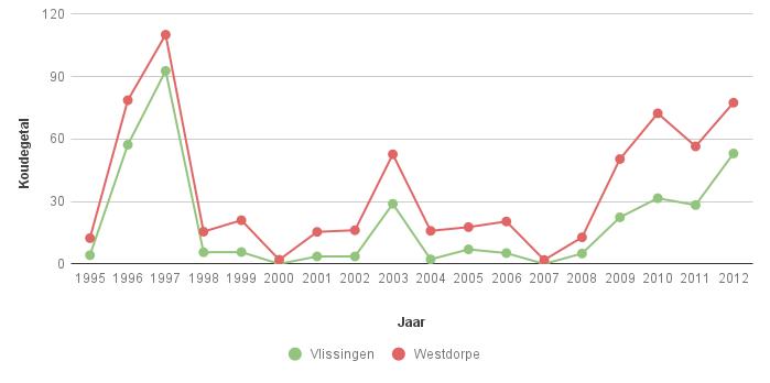 Figuur 3a. Koudegetal volgens Hellmann in Vlissingen en Westdorpe voor de periode 1995-2012.