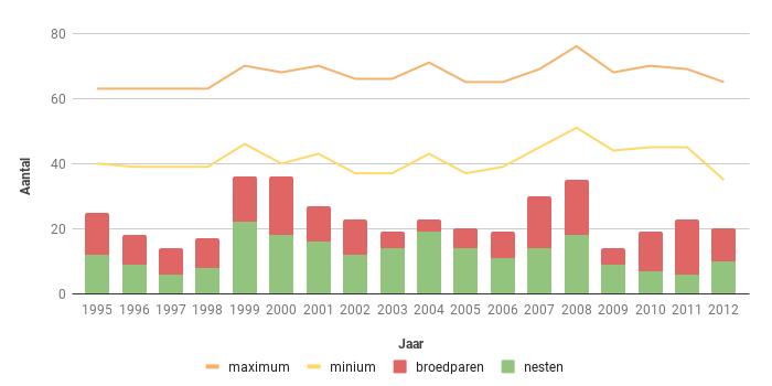 Figuur 16. Aantalsverloop van het aantal broedparen van de Boomvalk in Zeeland in de periode 1995-2012.