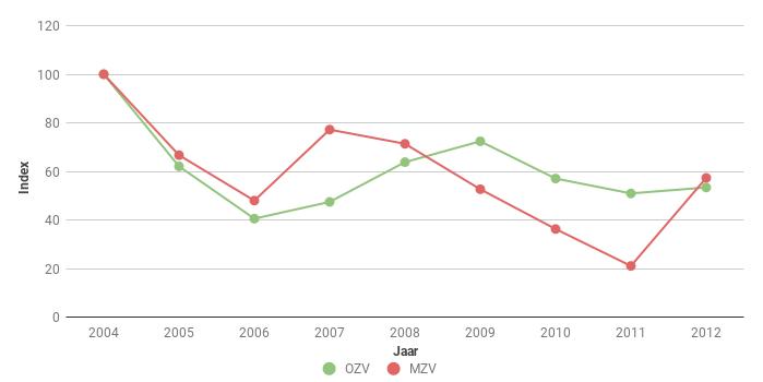 Figuur 5 Index van het aantal Hazen Lepus europaeus langs polderroutes in Oost en Midden Zeeuws-Vlaanderen (OZV en MZV) voor 2004-2012. In 2004 ging het om 166 en 84 ex.