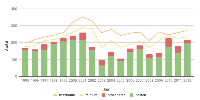 Figuur 11. Aantal broedparen van de Bruine Kiekendief in Zeeland in de periode 1995-2012.