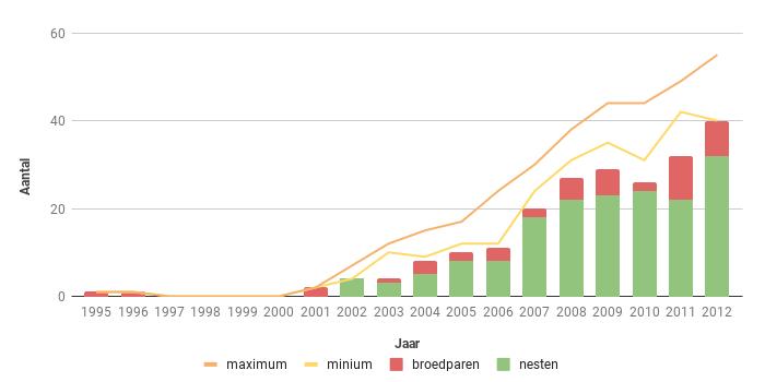 Figuur 12. Aantal broedparen van de Havik in Zeeland in de periode 1995-2012.