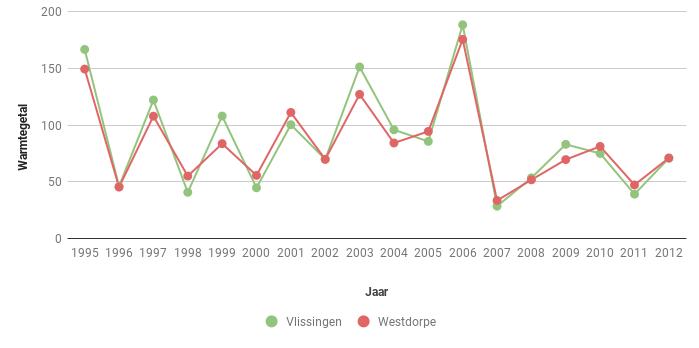 Figuur 3b. Warmtegetal volgens Hellmann in Vlssingen en Westdorpe in de periode 1995-2012.