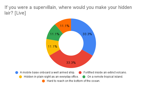 If you were a supervillain, where would you make your hidden lair? Live results