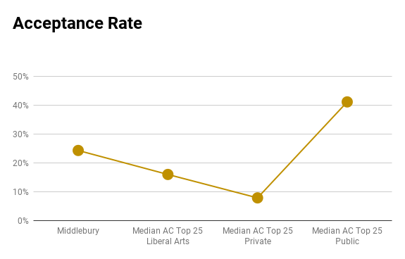 Middlebury acceptance rate