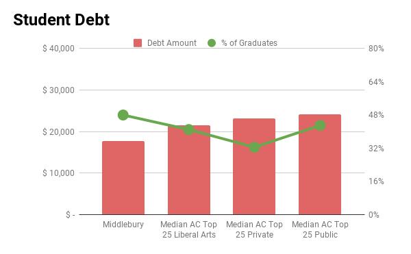 Middlebury student debt