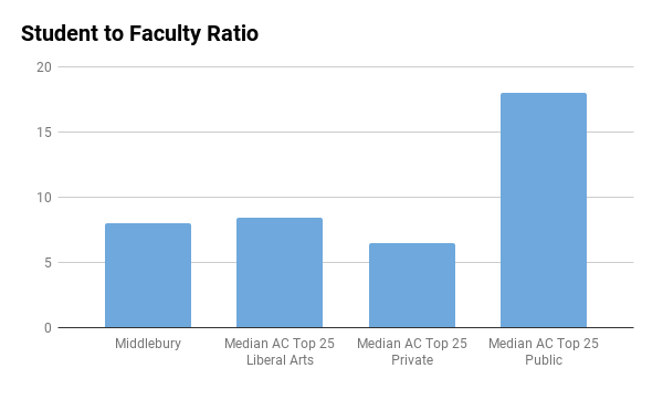 Middlebury College student to faculty ratio
