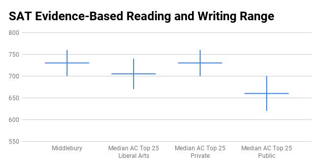 Middlebury College SAT score range